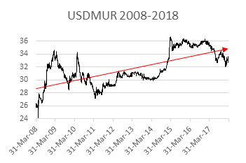 Evolution Of Mauritian Rupee Mur Value Over 10 Years